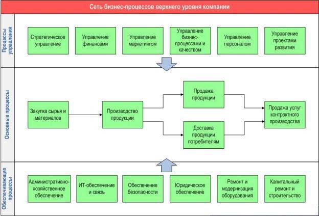 Изображение - Особенности классификации бизнес-процессов modelBP